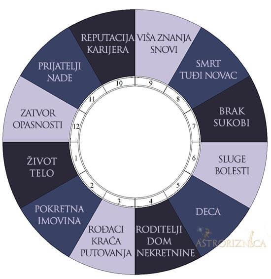 kuce horoskopa