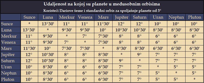tabela orbisa