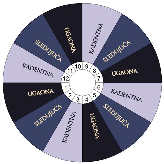 Podela horoskopskih kuća