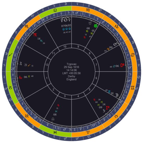 horoskop trgovca