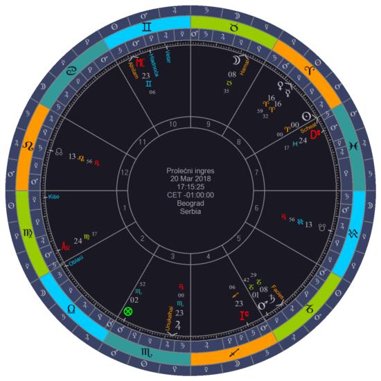 prognoza-vremena-za-2018