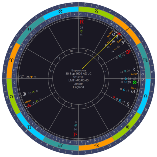 horoskop pojave supernove